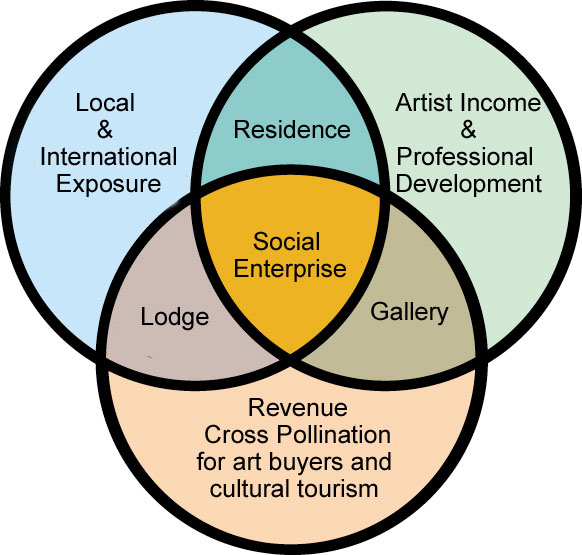 Social Enterprise Solutions